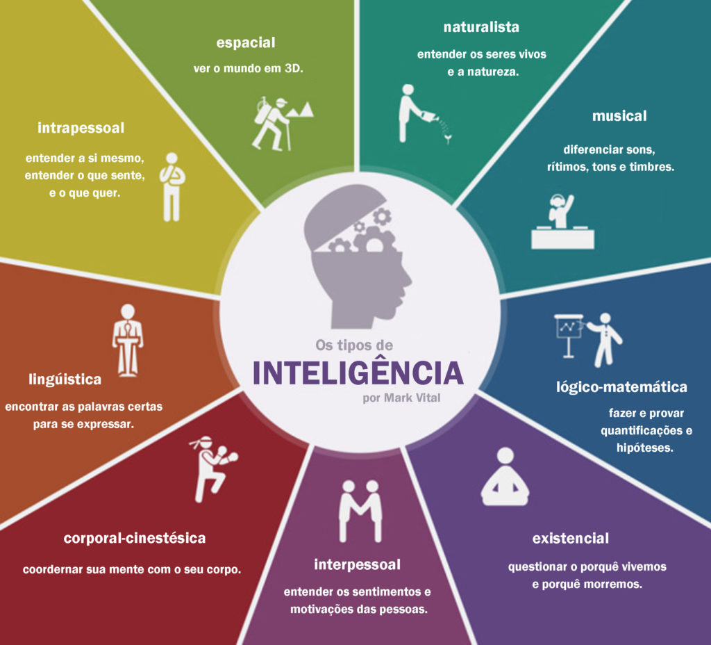 1 inteligências múltiplas - 19 1024x928 - A Teoria das Inteligências Múltiplas de Gardner