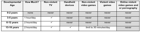 """Technology-Use-Guidelines filho - Technology Use Guidelines - O excessivo """"Tempo de Tela"""" está tornando nossas crianças mais desanimadas, irritadas e preguiçosas"""