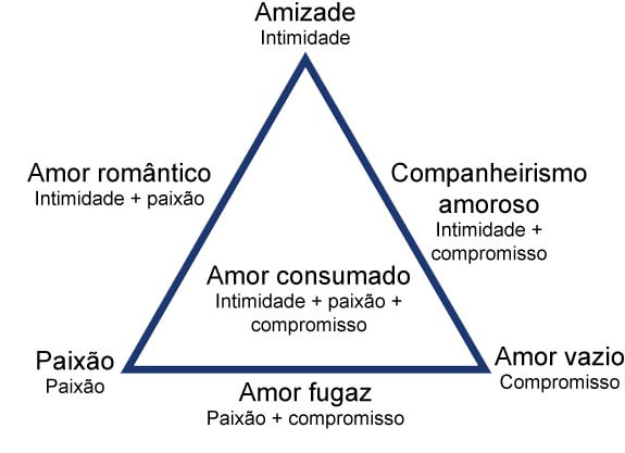 teoria_triangular_do_amor amor - Teoria Triangular do Amor - A teoria triangular do amor de Sternberg