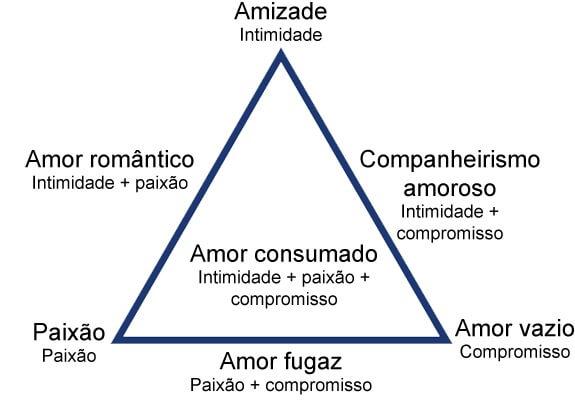 teoria_triangular_do_amor amor - Teoria Triangular do Amor - A teoria triangular do amor de Sternberg